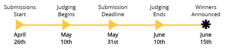 Timeline for competition submissions & evaluation