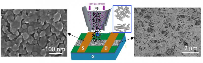 Image of nanomaterial and diagram of aerosol printing