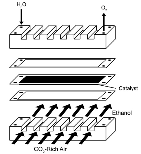 Black & white diagram of the carbon dioxide to ethanol conversion process