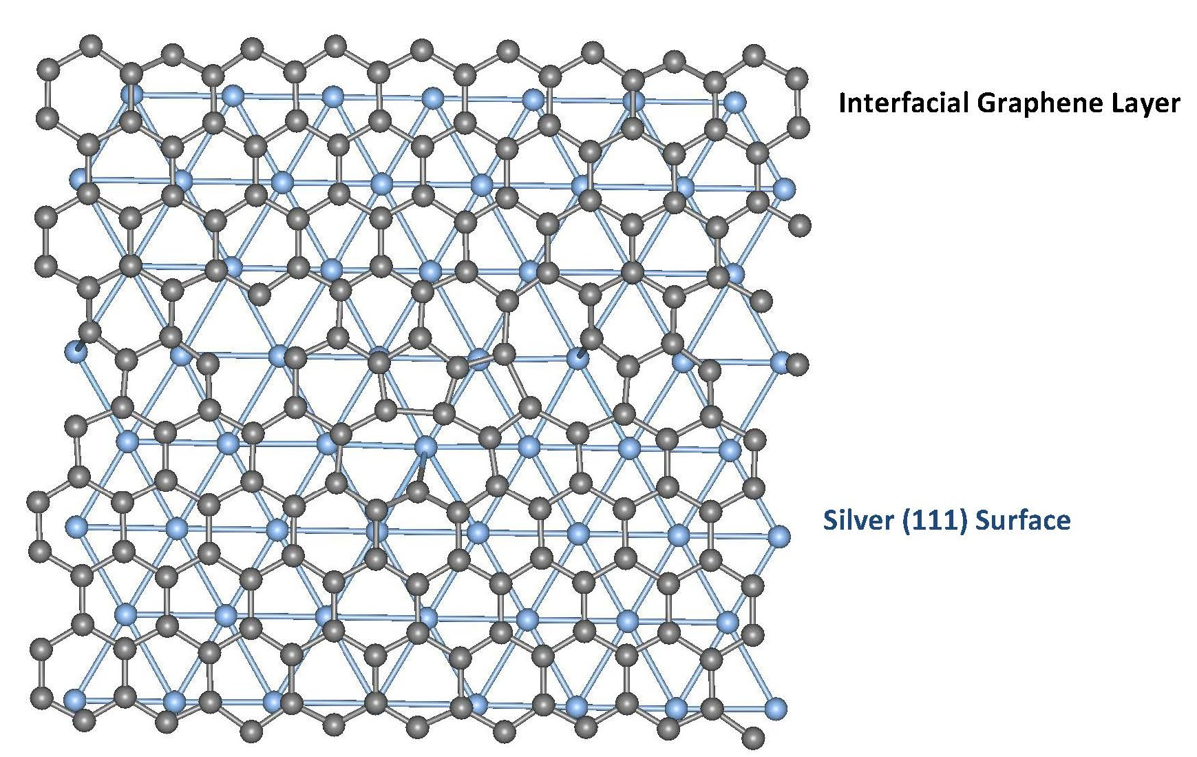 Diagram of Graphene and Silver bonds