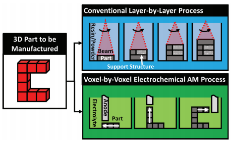 Figure showing electrochemical additive manufacturing process