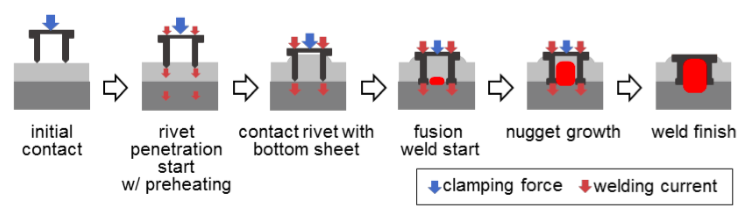 Rivet Weld Technology diagram