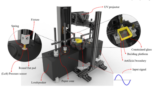 Stereolithography diagram