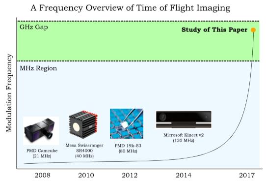 Graph showing improvement in Tim-of-flight Measurements