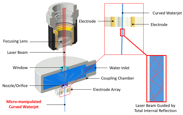 Diagram of waterjet-guided laser