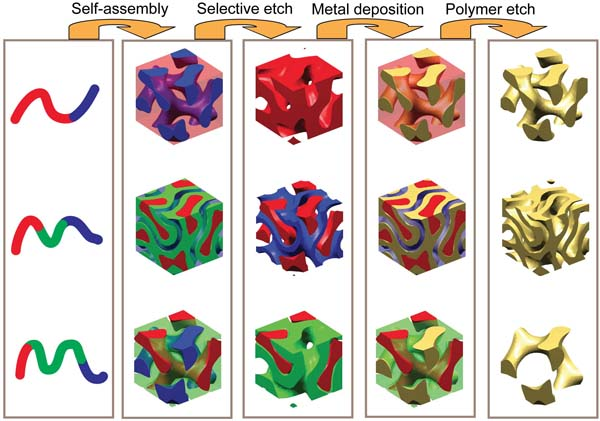 Image describing self-assembling metamaterials