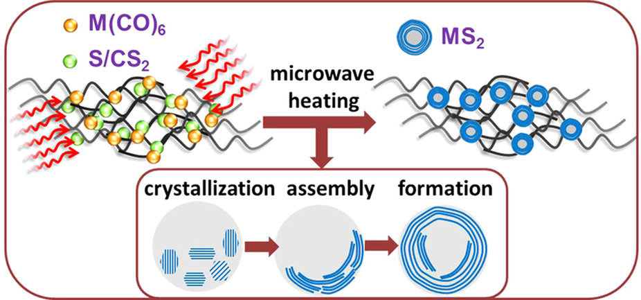 Microwave-initiated Ultrafast Nanomanufacturing
