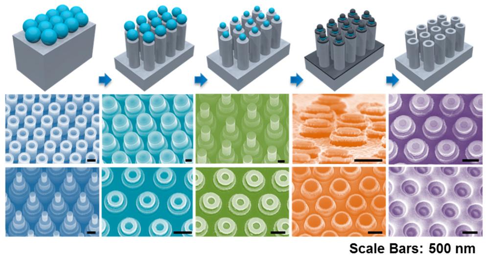 Diagram of nanostructure fabrication