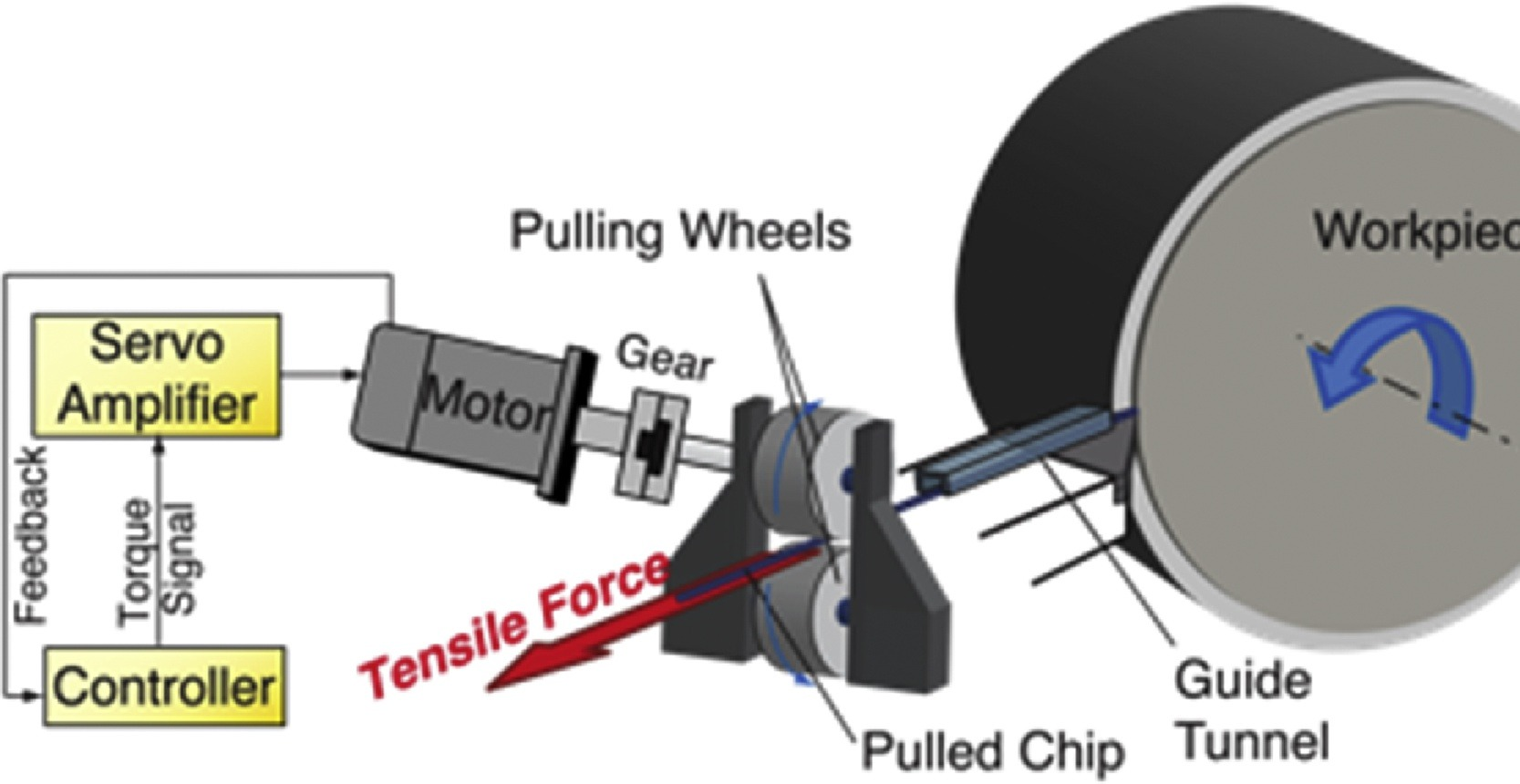 Chip-Pulling Diagram