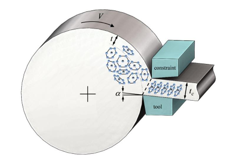 Diagram demonstrating sheet metal being shaved off of a large roll