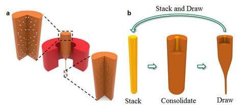 Diagram of the polymer-metal nanocomposite fabrication method